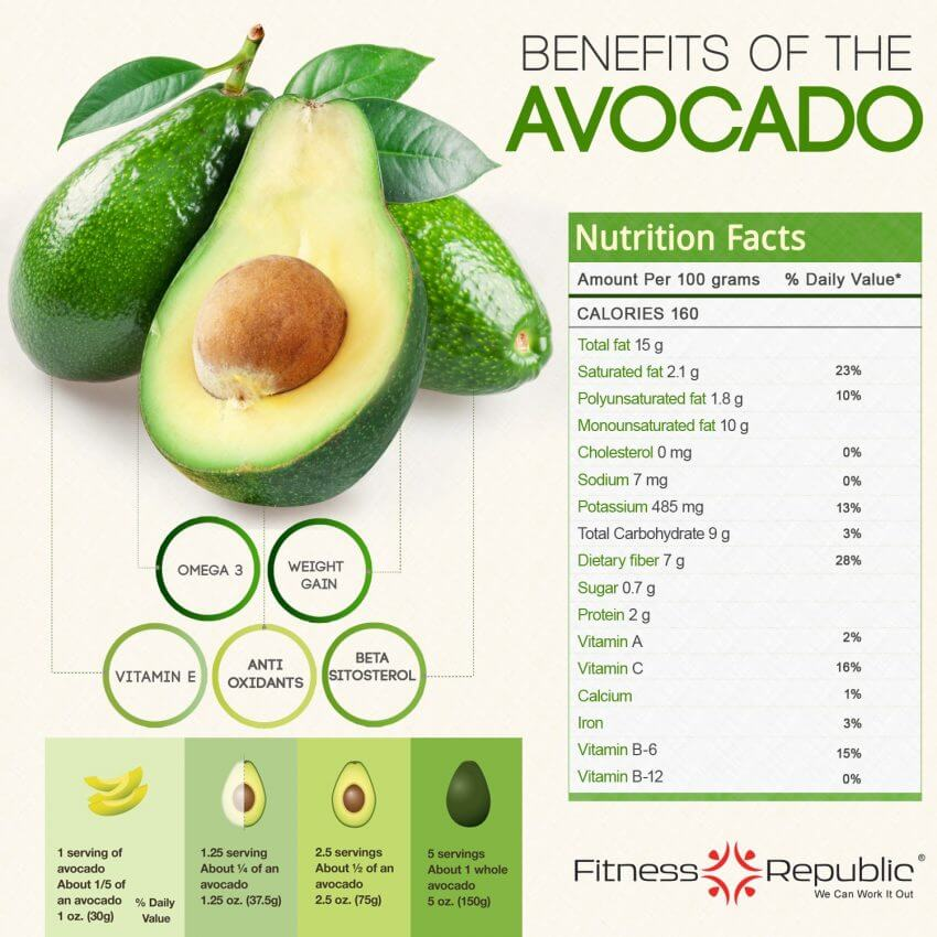 does avocado oil contain persin